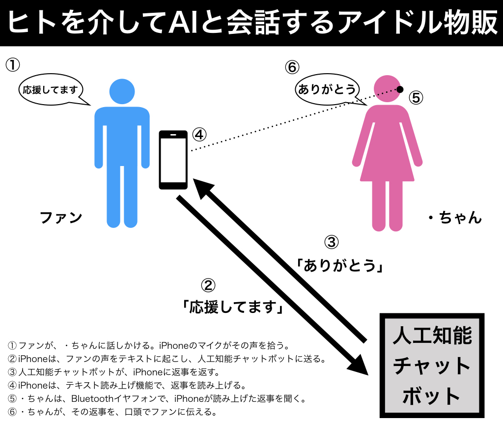 AI物販概略図