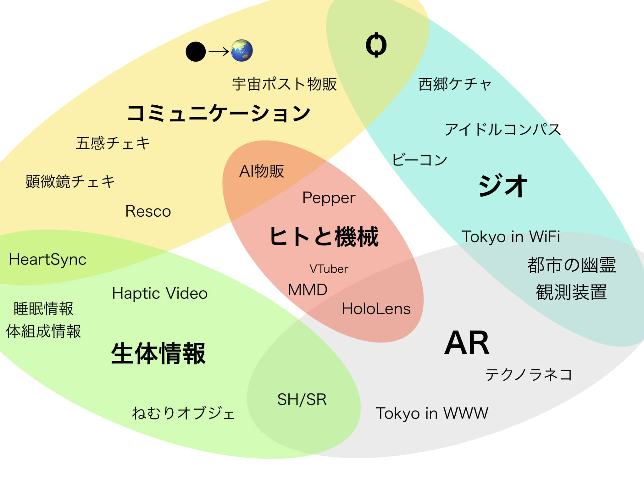 テクノロジーマップ